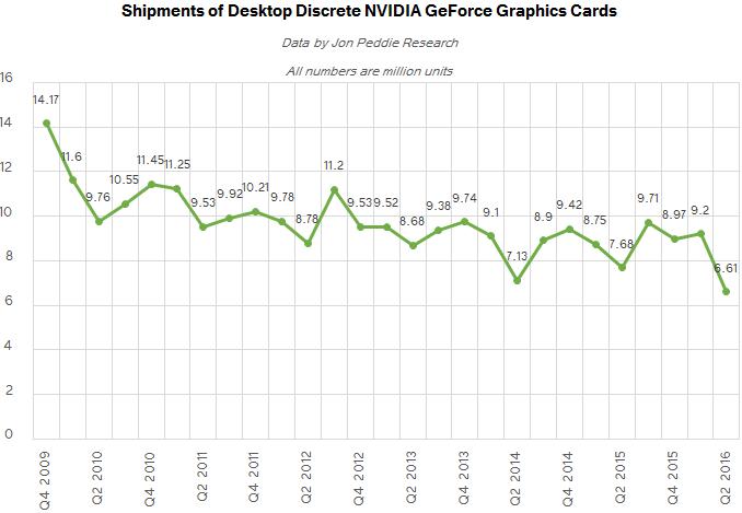 jpr_q2_2016_nvda_shipments_QARTER_575px Discrete Desktop GPU Marketplace Trends Q2 2016: AMD Grabs Marketplace Share, But NVIDIA Remains on Top rated