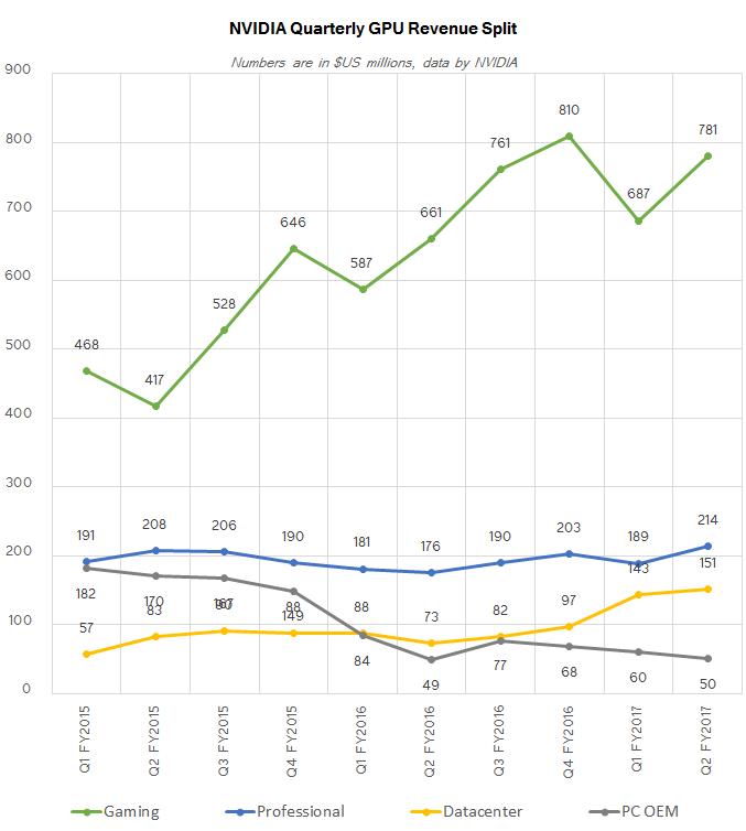 nvidia_gpu_revenue_split_575px Discrete Desktop GPU Marketplace Trends Q2 2016: AMD Grabs Marketplace Share, But NVIDIA Remains on Top rated