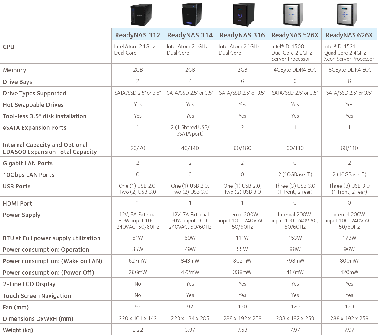 Netgear Brings Broadwell-DE to COTS NAS Units with New 10G