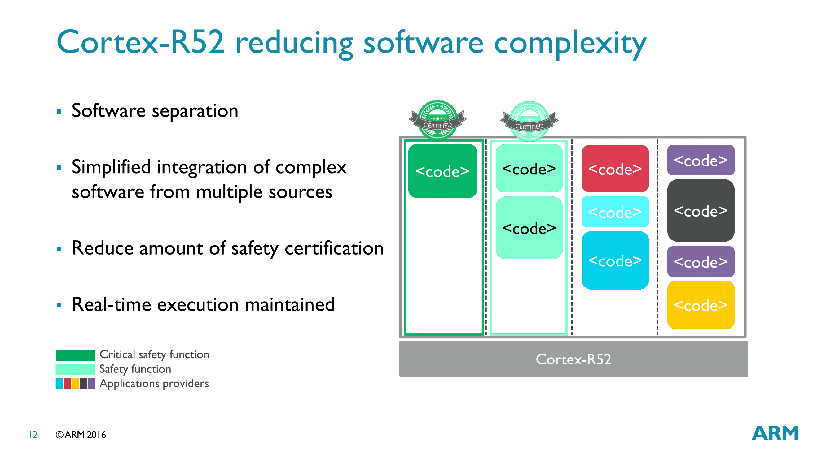 arm announces the cortex r52 cpu deterministic safe for adas this is also why arm s earlier context switching and interrupt entry improvements are so important a hypervisor now in play and multiple tasks