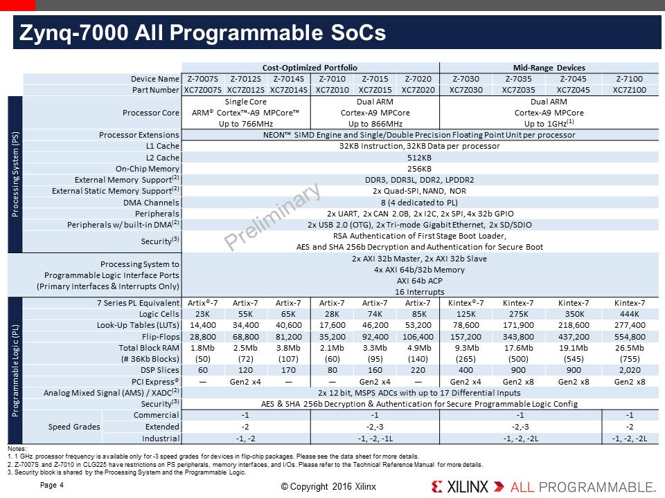 Xilinx Launches Cost-Optimized Portfolio: New Spartan, Artix