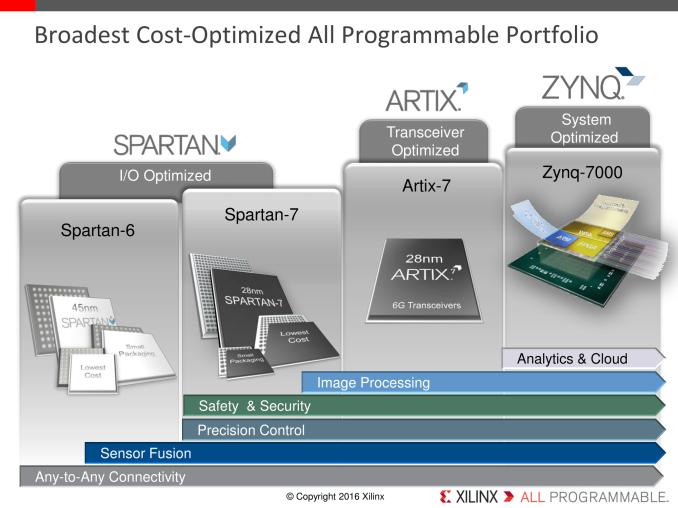 Xilinx Launches Cost-Optimized Portfolio: New Spartan, Artix and