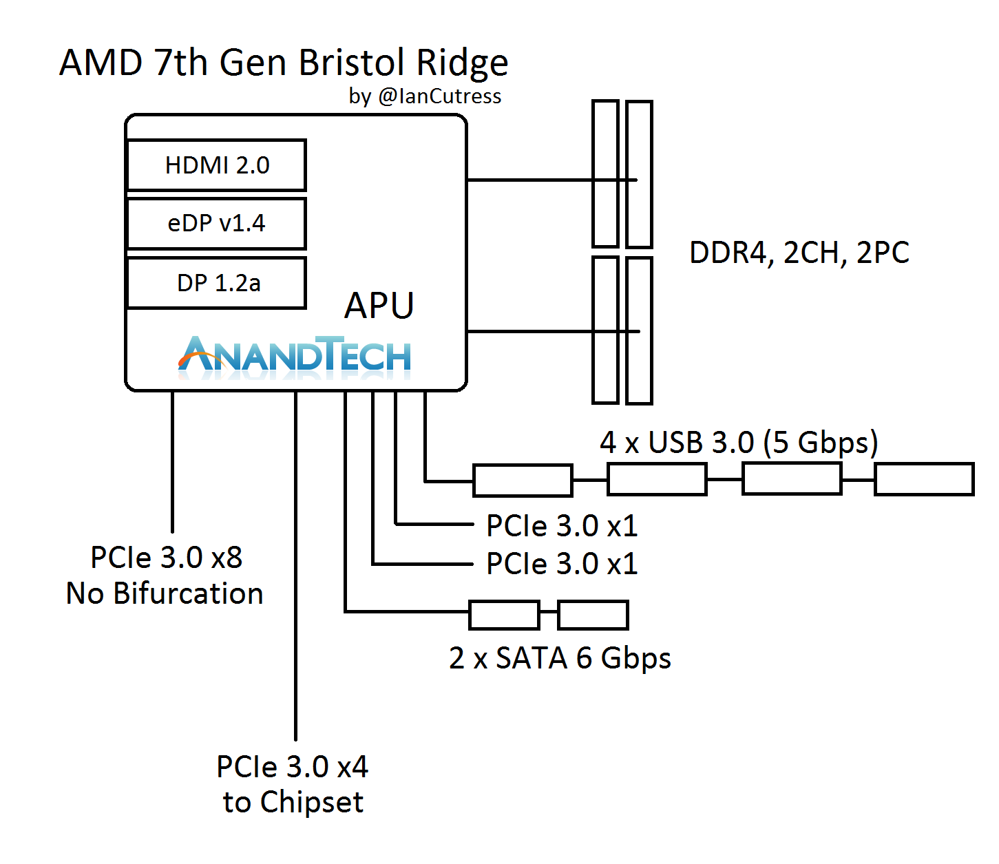Understanding Connectivity  Some On The Apu  Chipset