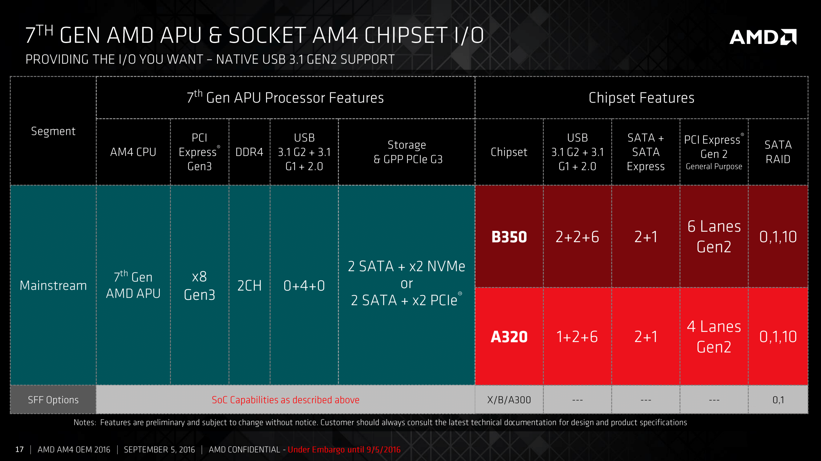 The Two Main Chipsets: B350 and A320 - AMD 7th Gen Bristol Ridge and