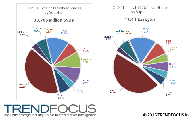 Market Trends Q2 2016 Ssd Shipments Up 41 2 Yoy Pc