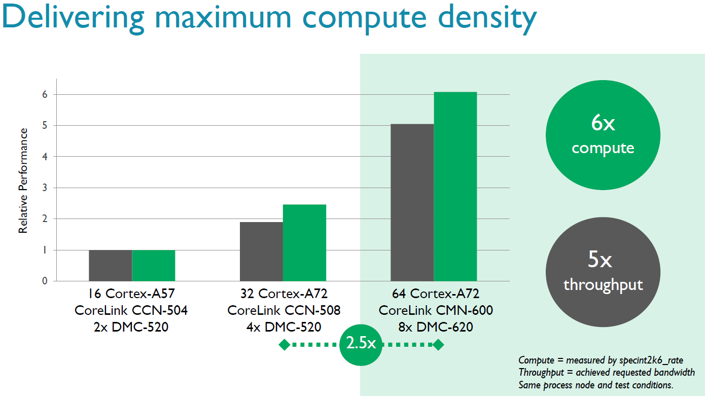 New ARM IP Launched: CMN-600 Interconnect for 128 Cores and DMC-620 ...