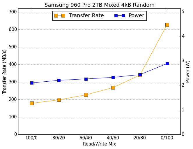 Mixed Read/Write Performance - The Samsung 960 Pro (2TB) SSD
