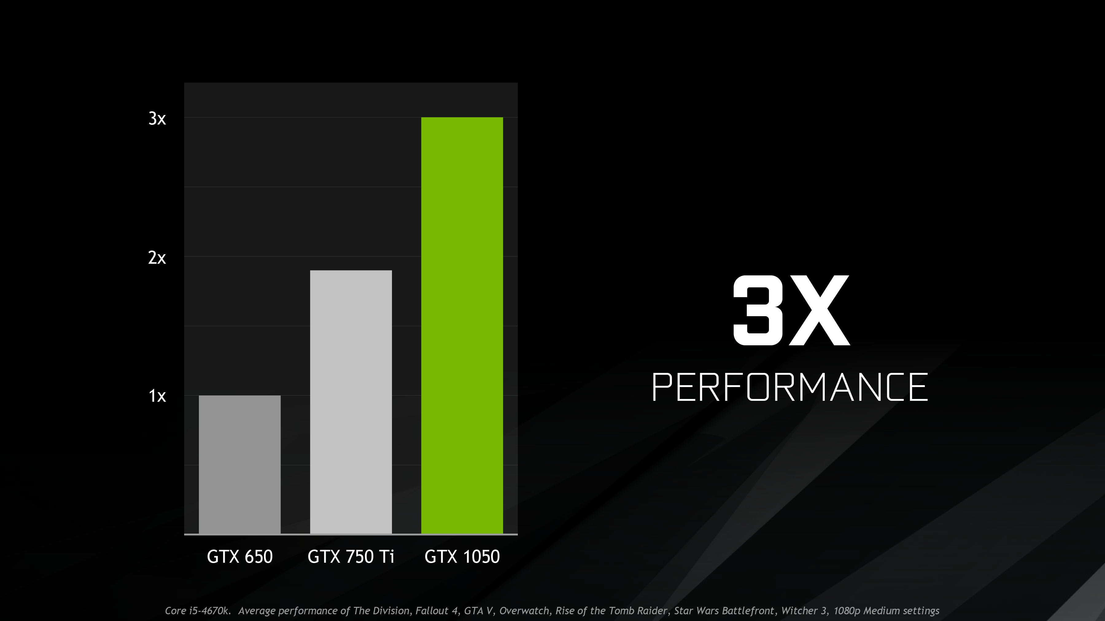 NVIDIA Announces GeForce GTX 1050 Ti & GTX 1050: Entry-Level Cards  Launching October 25th