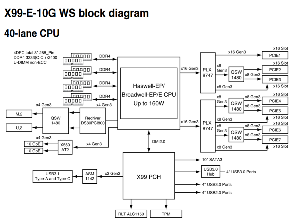 Board Features Visual Inspection The Asus X99 E 10g Ws