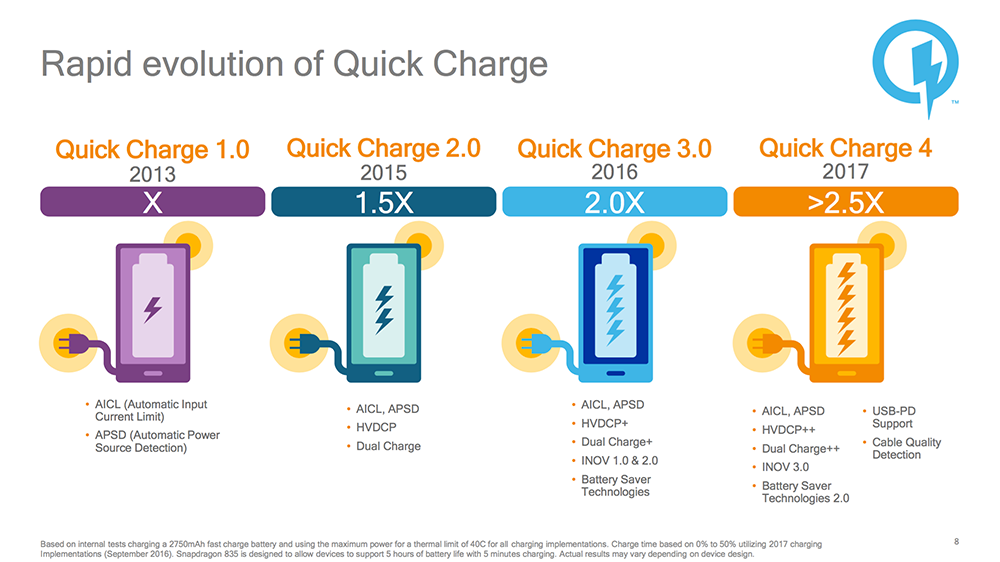 Qualcomm Announces Quick Charge 4: Supports USB Type-C Power Delivery