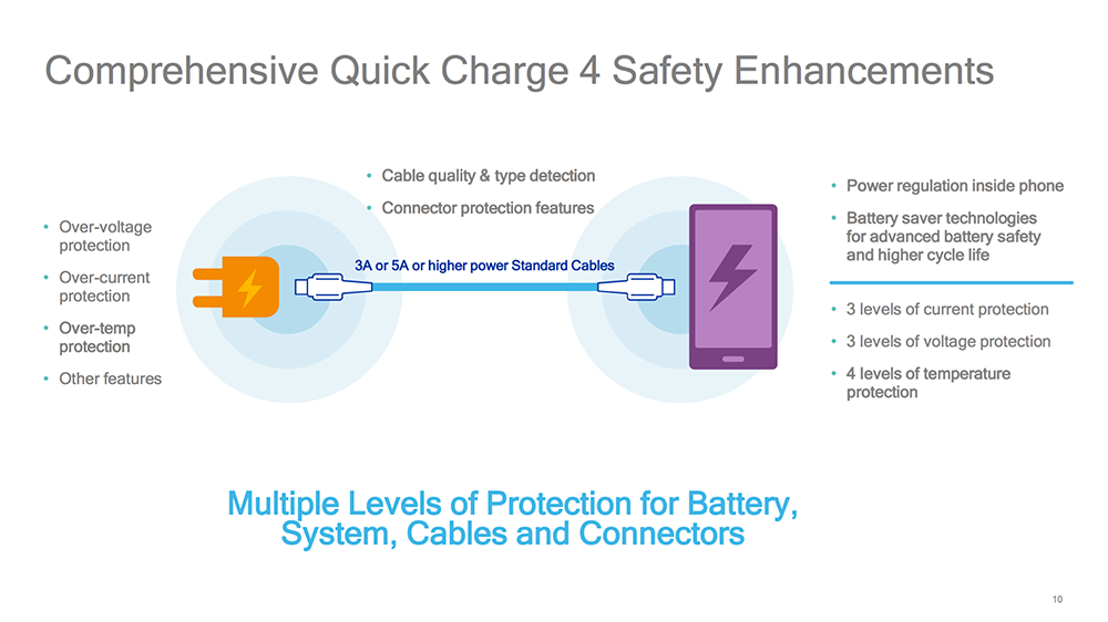 Qualcomm Announces Quick Charge 4 Supports Usb Type C