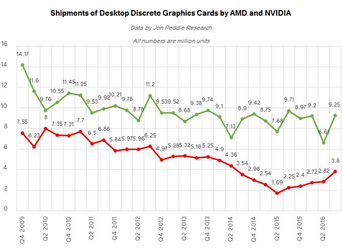 Market Share Amd Is Increasing Units Not Share Discrete Desktop Gpu Market Trends Q3 2016 Gpu Shipments Hit Two Year High