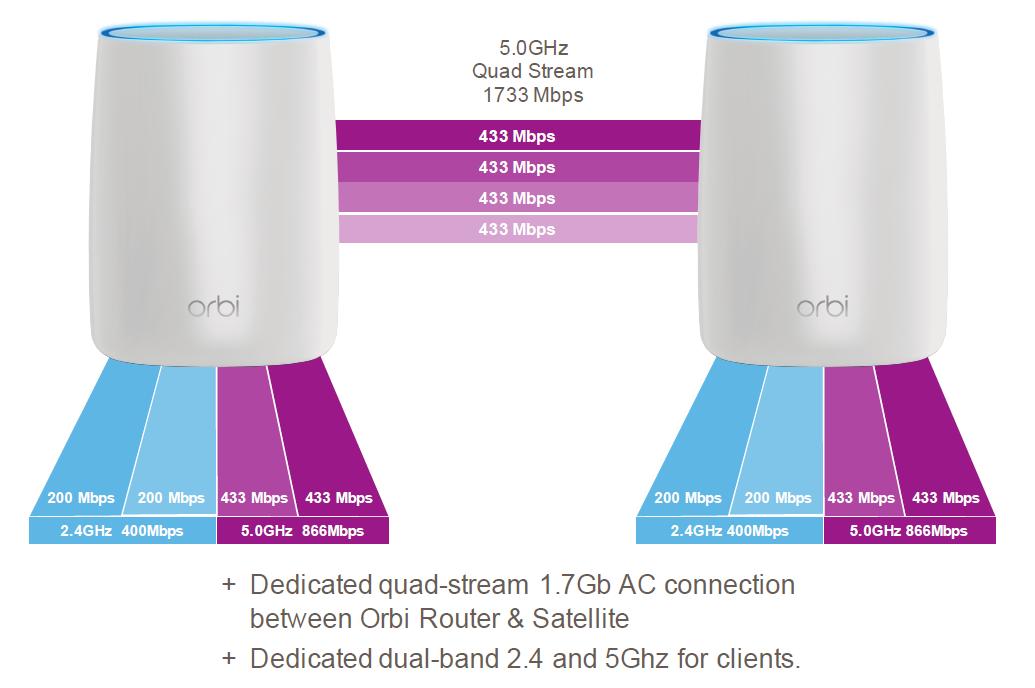 Extending Wi-Fi Reach: ARRIS SBX-AC1200P (G hn) vs  Netgear