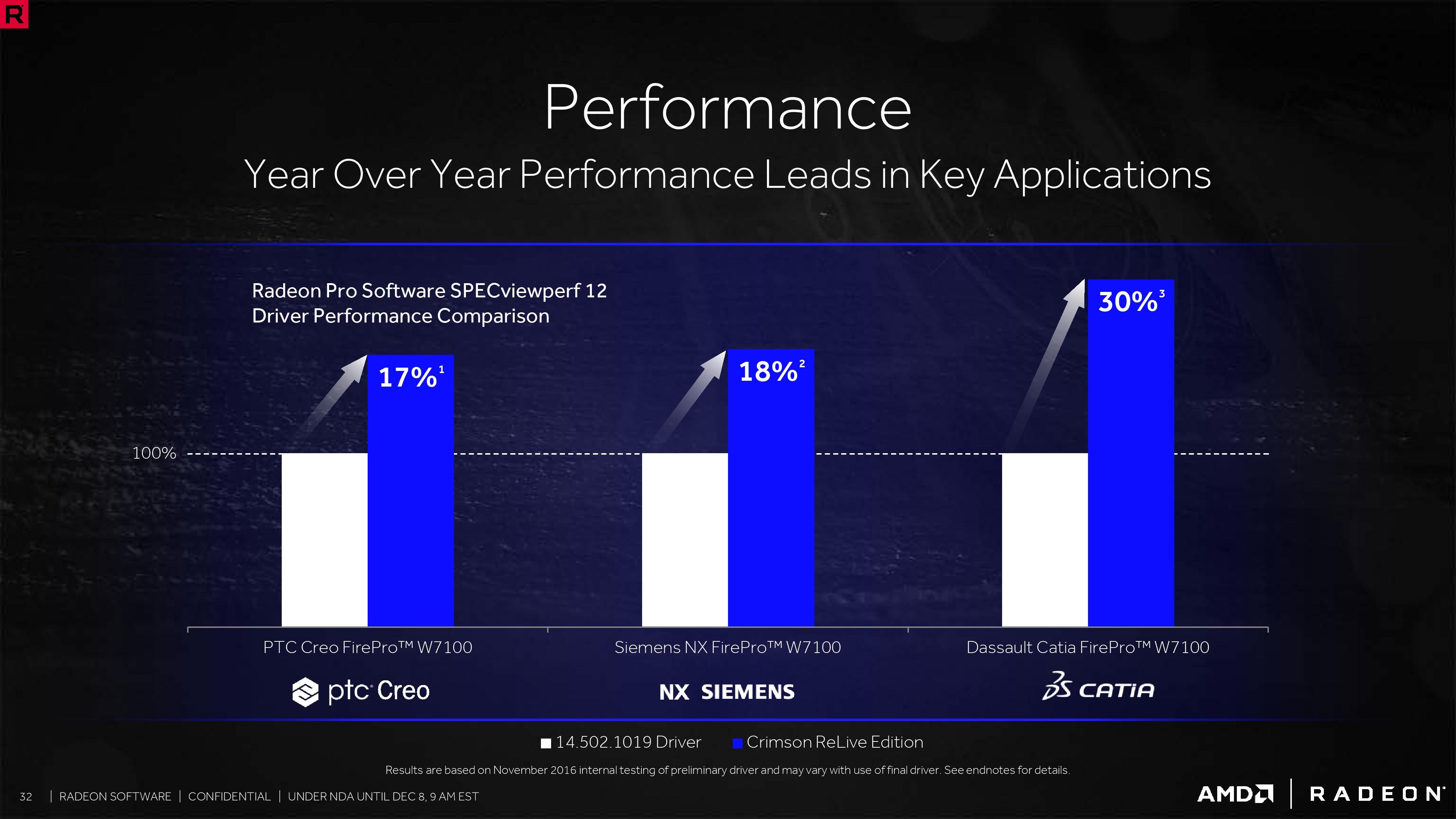 2016 into 2017: Developer Tools - AMD Delivers Crimson