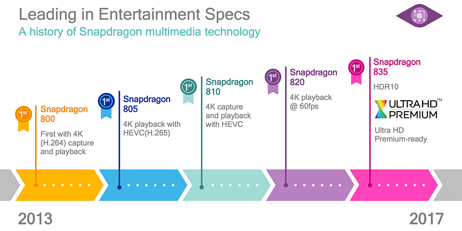 Features and Final Thoughts - Qualcomm Details Snapdragon 835: Kryo