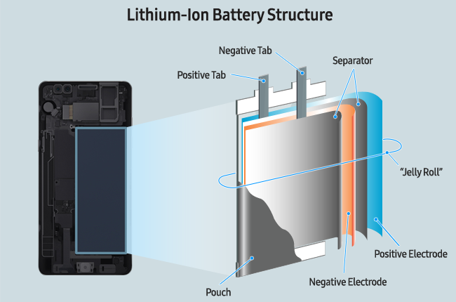 The Note7 Fires, Caused by Two Batteries and Two Different Causes