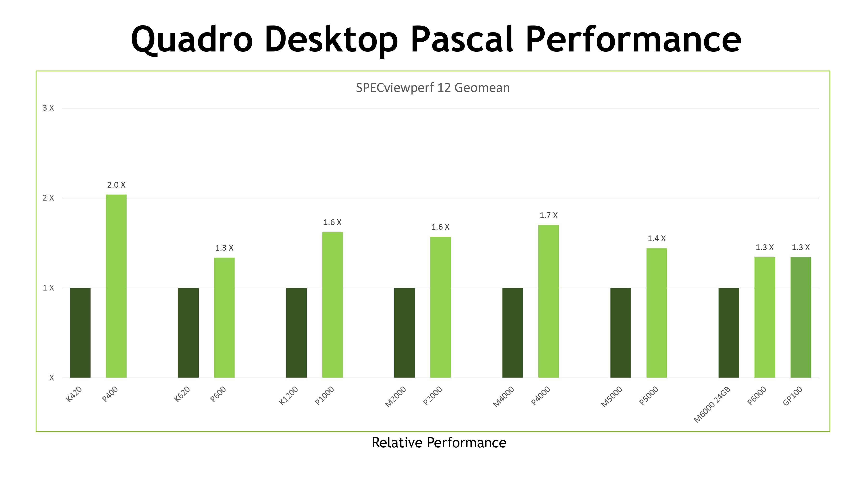 NVIDIA Announces Quadro P20, P20, P20, P20, & P20 ...