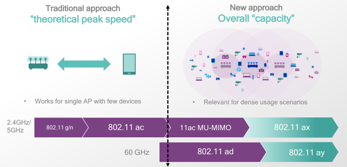 Qualcomm Announces 802 11ax Access Point and Client Solutions