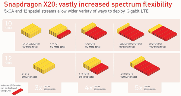 Qualcomm's new Snapdragon X20 LTE modem, up to 1.2Gbps