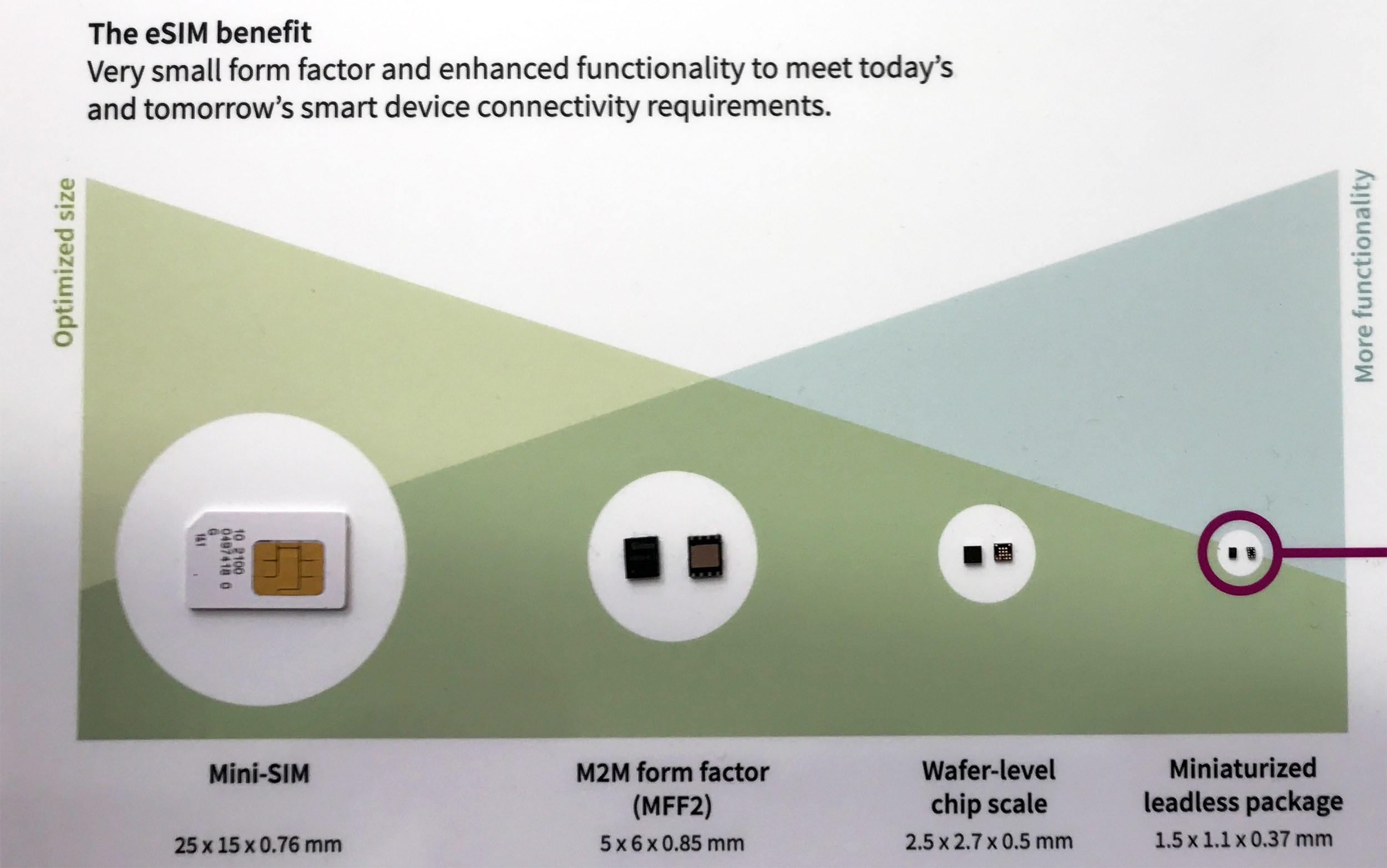 Infineon Shows Off Future of eSIM Cards: <1 65 mm2 Made