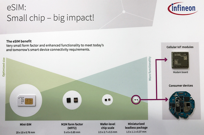Infineon Shows Off Future of eSIM Cards: <1 65 mm2 Made Using 40 nm