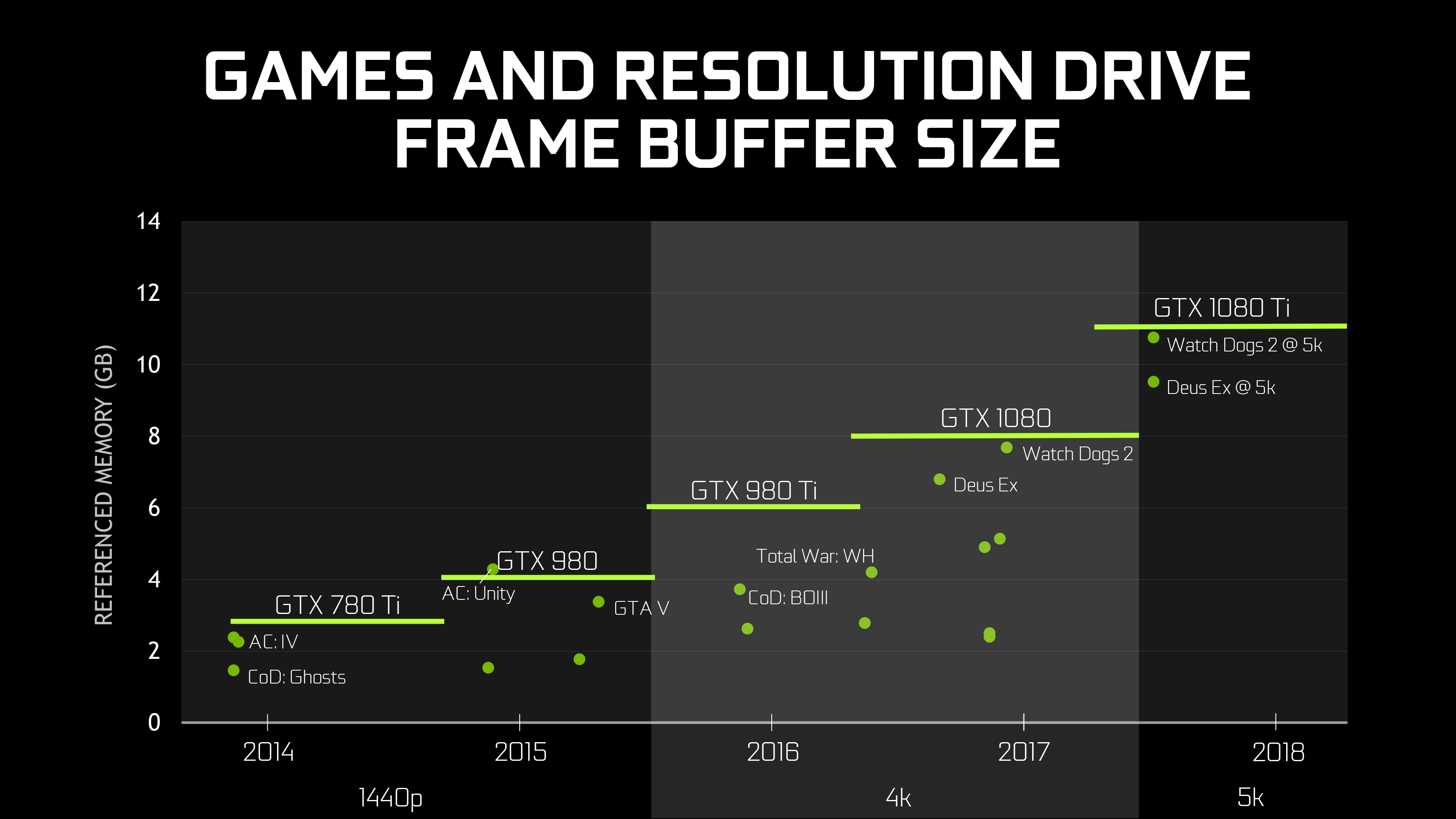 Second Generation GDDR5X: More Memory Bandwidth - The NVIDIA GeForce