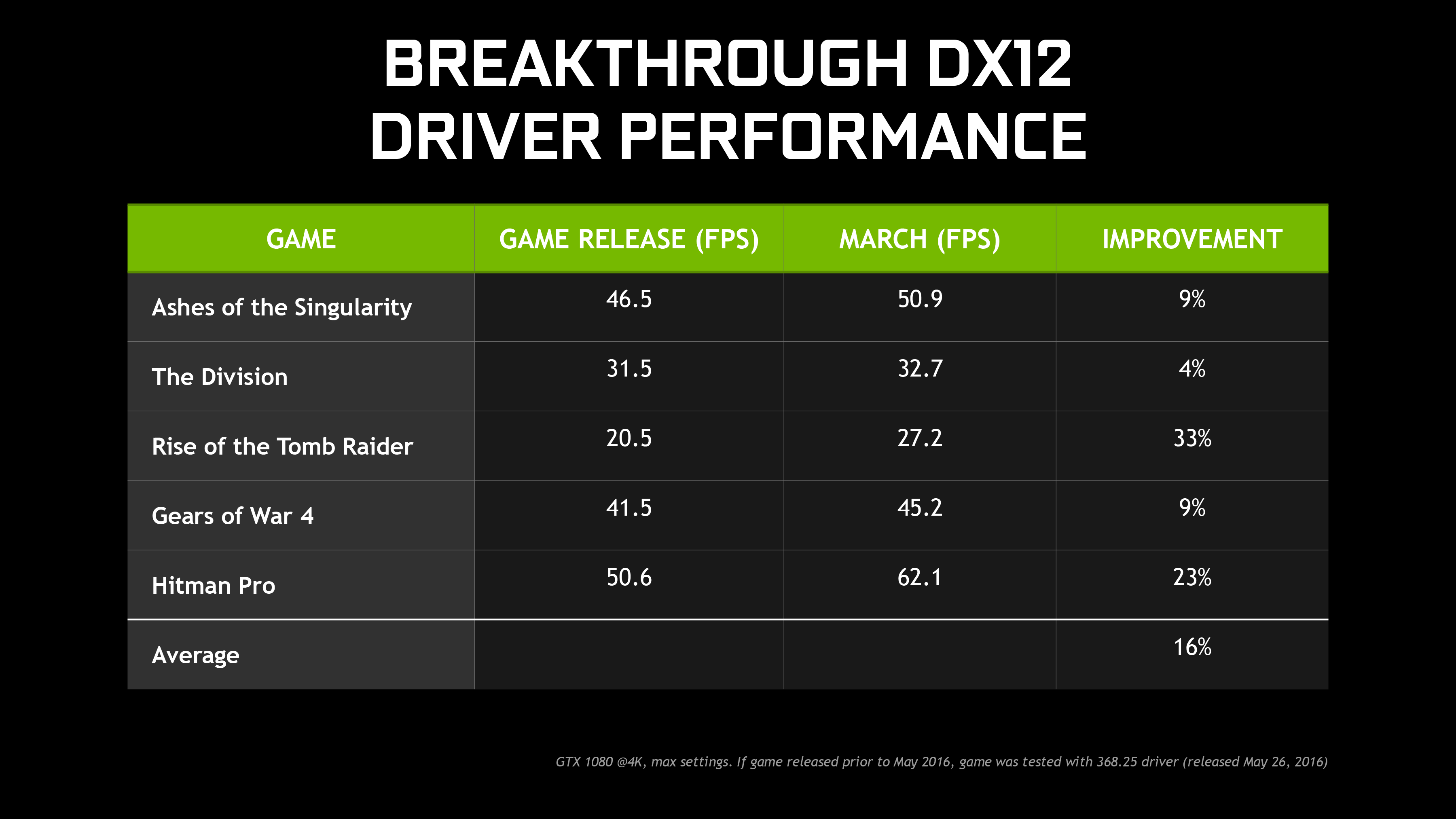 Nvidia Drivers Download Too Slow