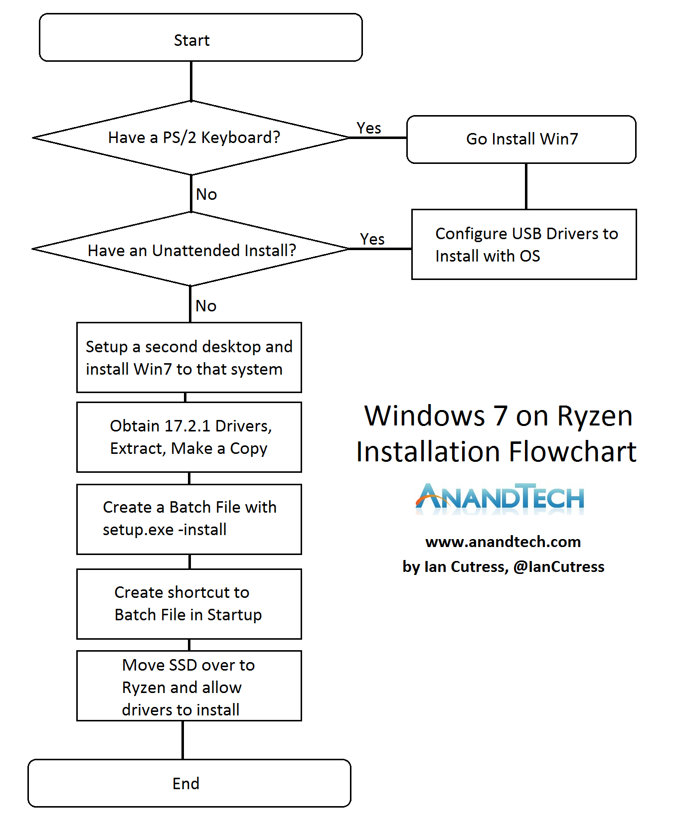 How To Get Ryzen Working On Windows 7 X64 Usb Ps2 Keyboard Wiring Diagram For Some Of Our Power User Readers That Know Extract Files And Create Shortcuts This Flow Chart Might Be Easier Follow