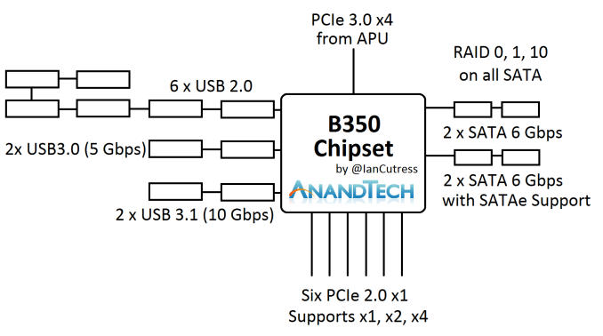 B350%20Chipset%20Blog%20Diagram_575px.pn