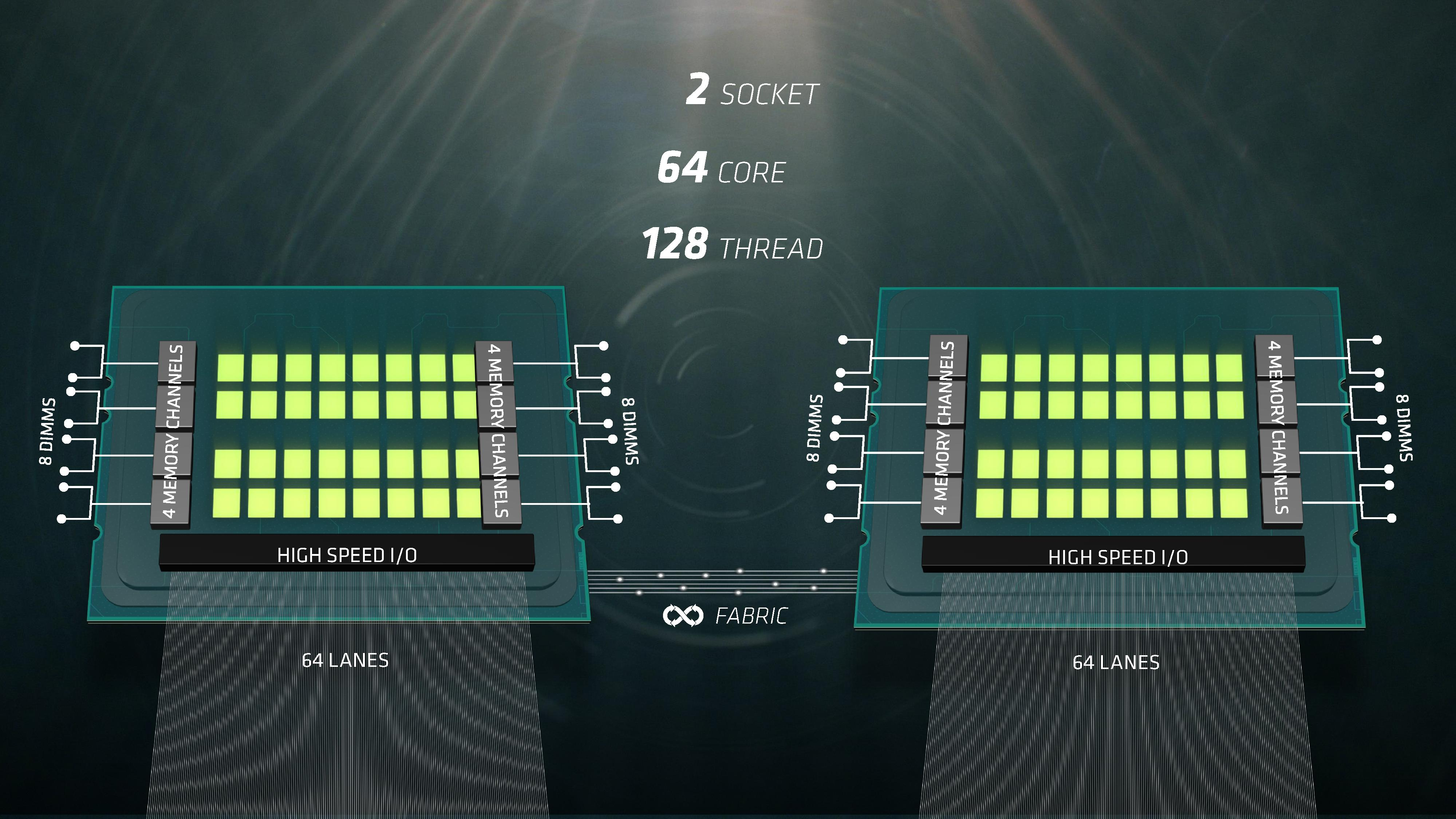 Amd Prepares 32 Core Naples Cpus For 1p And 2p Servers Coming In Q2 Motherboard Diagrams A Deeper Understanding Of The Parts While Not Specifically Mentioned Announcement Today We Do Know That Is Single Monolithic Die On Order 500mm2 Or Up