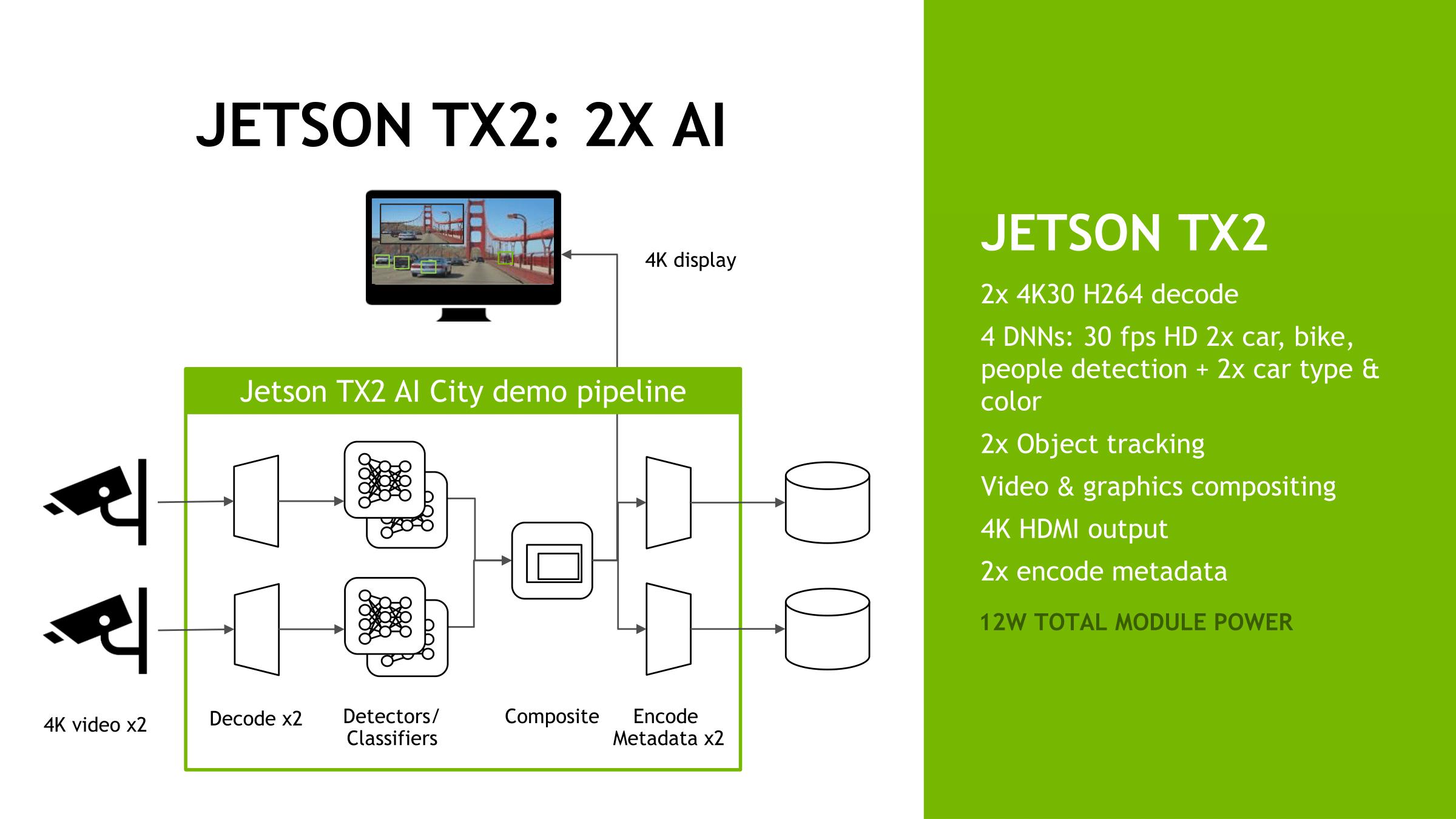 NVIDIA Announces Jetson TX2: Parker Comes To NVIDIA's