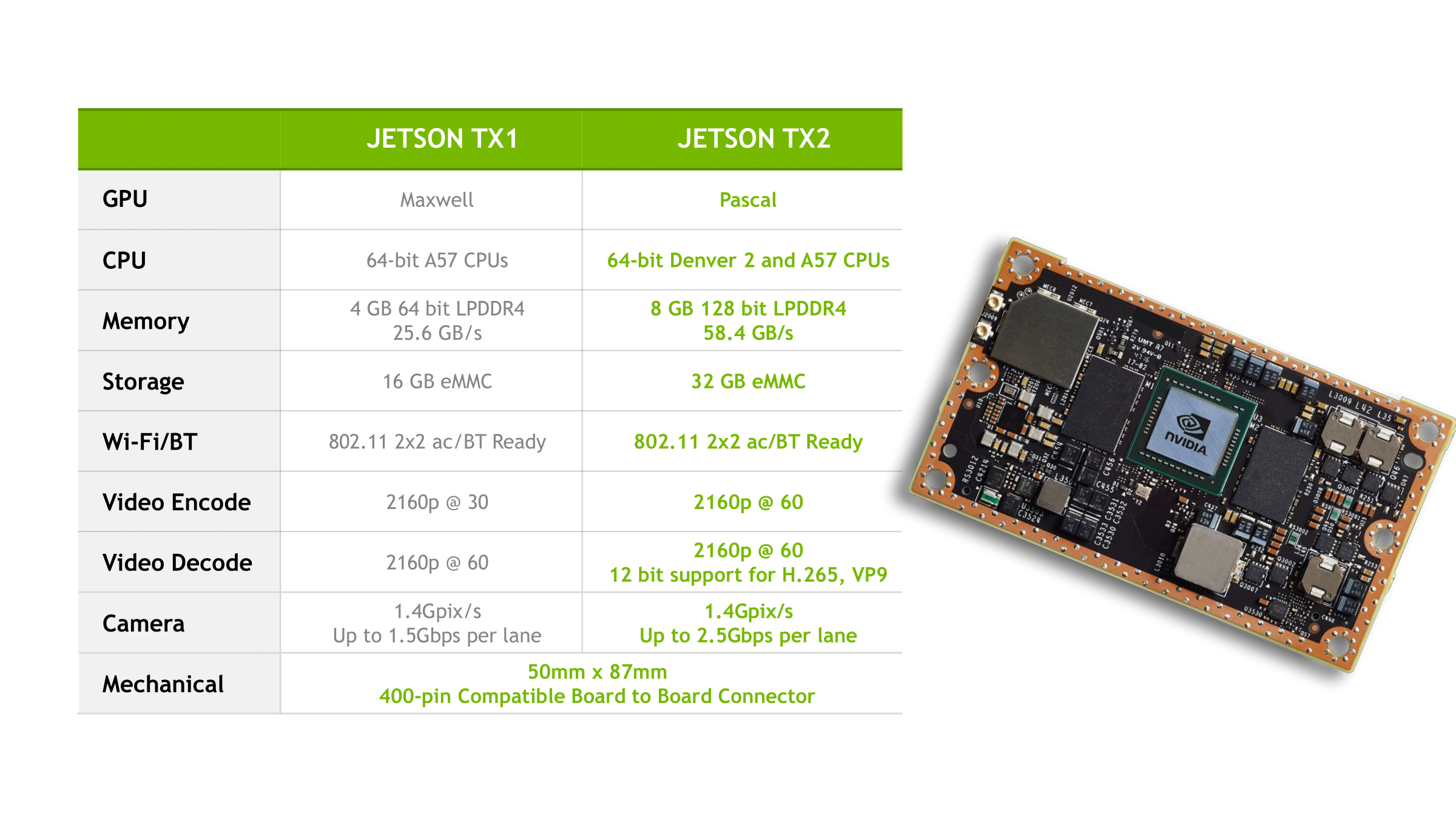 Nvidia launches the Jetson TX2
