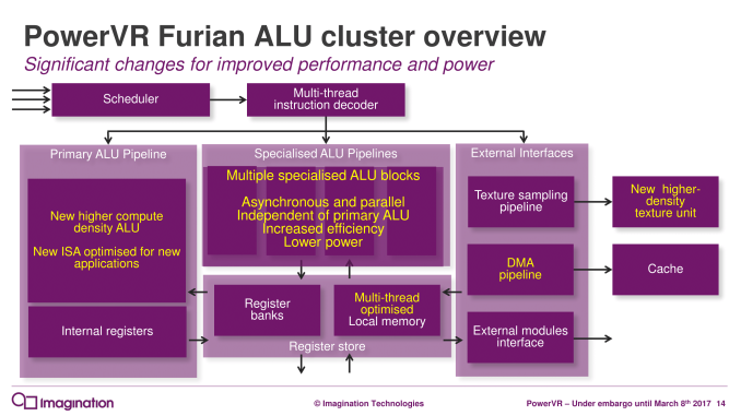 PowerVR%20Furian%20Architecture-Launch_RC2.3-14_575px Imagination Announces PowerVR Furian GPU Architecture: The Subsequent Generation of PowerVR