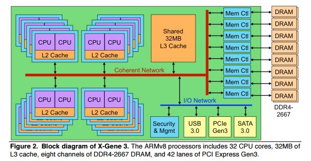 AppliedMicro's X-Gene 3 SoC Begins Sampling: A Step in ARM's