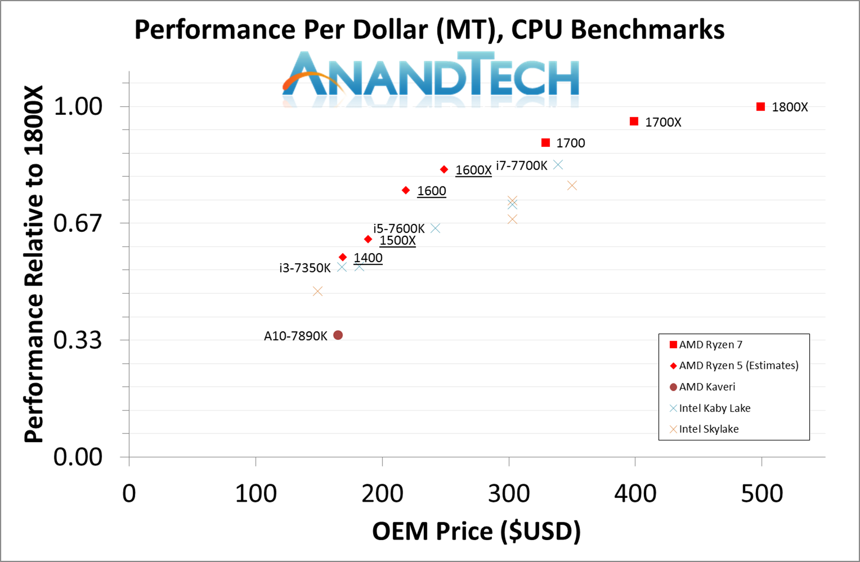 Anandtech Champion Ultrastar Wiring Diagram Multithreaded Is More Difficult To Predict Some Of Our Benchmarks Offer Perfect Scaling Across Cores And Threads Meaning That If You Half The