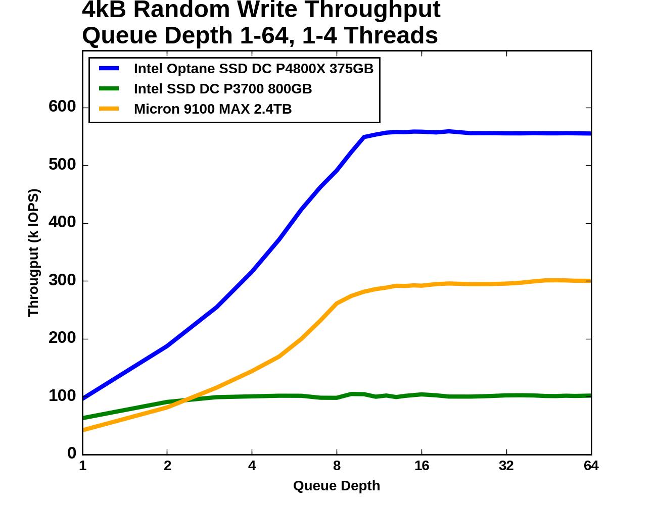 Random Write Throughput