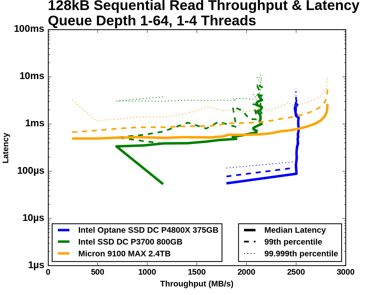 Sequential Access Performance The Intel Optane Ssd Dc P4800x Thread 4way Tele Switch Diagram Each Is Reading Sequentially But From A Different Region Of Drive So Read Commands Receives Are Not Entirely Sorted By Logical