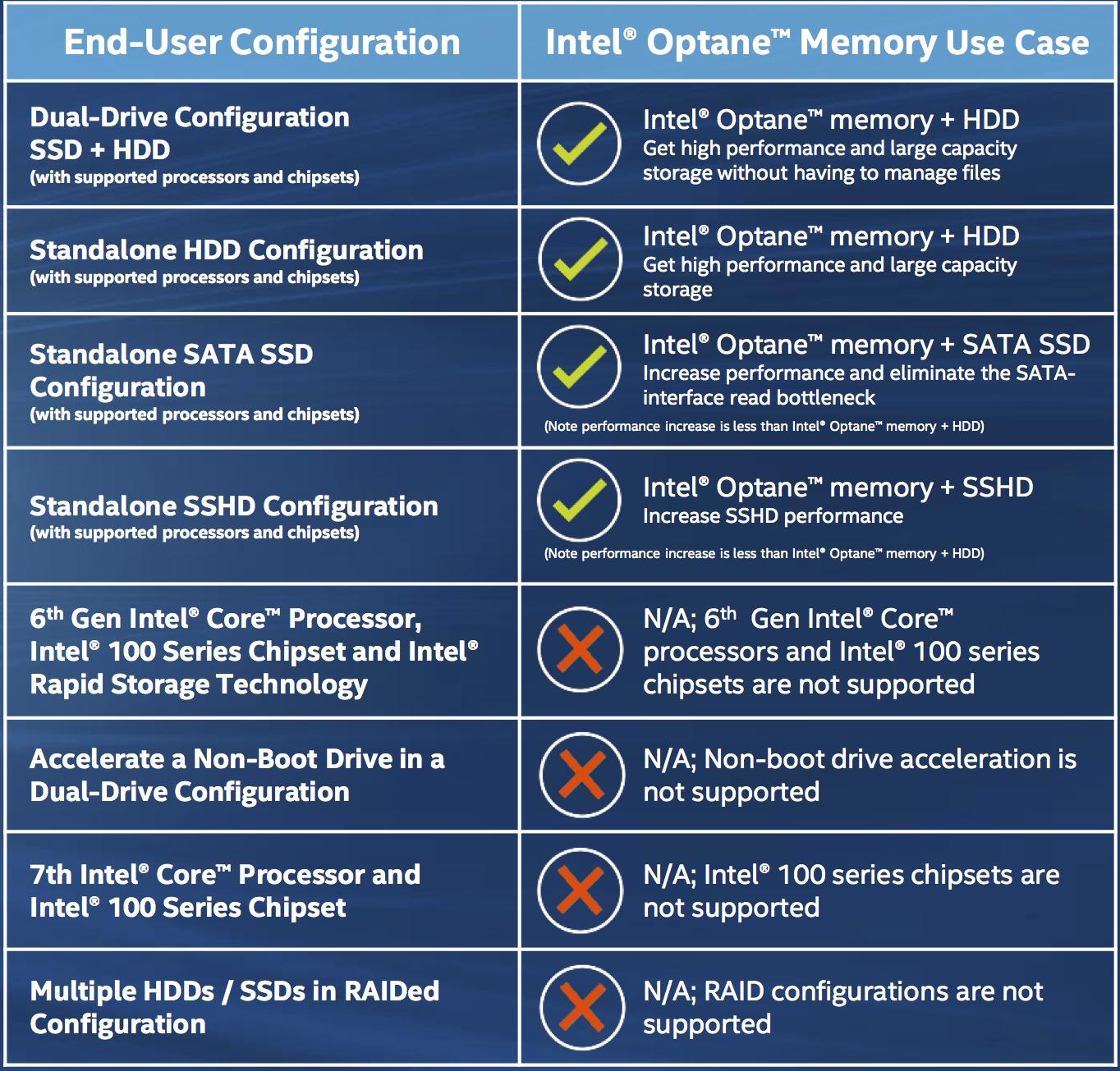 Intel's Caching History - The Intel Optane Memory (SSD