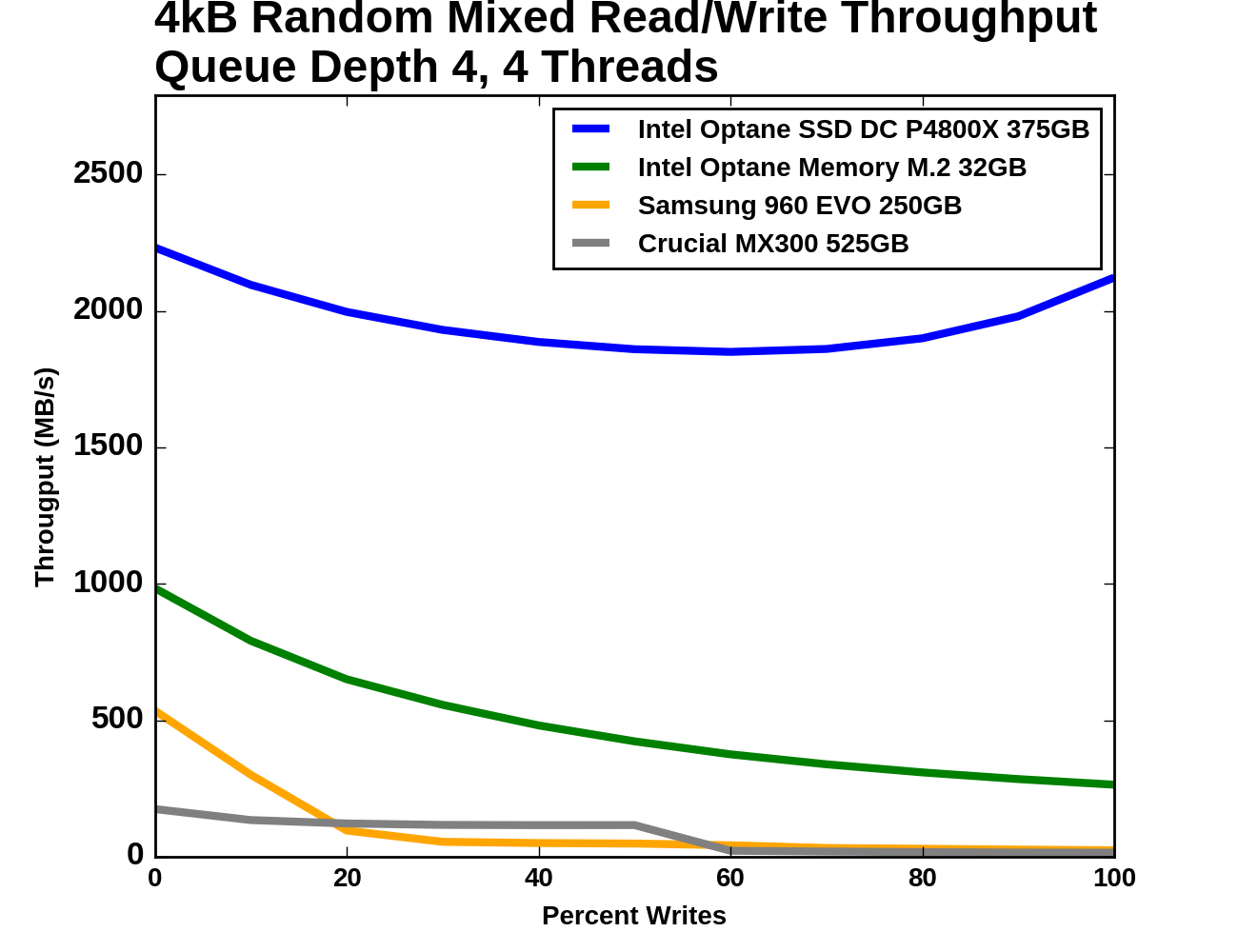 Mixed Random Read/Write Throughput