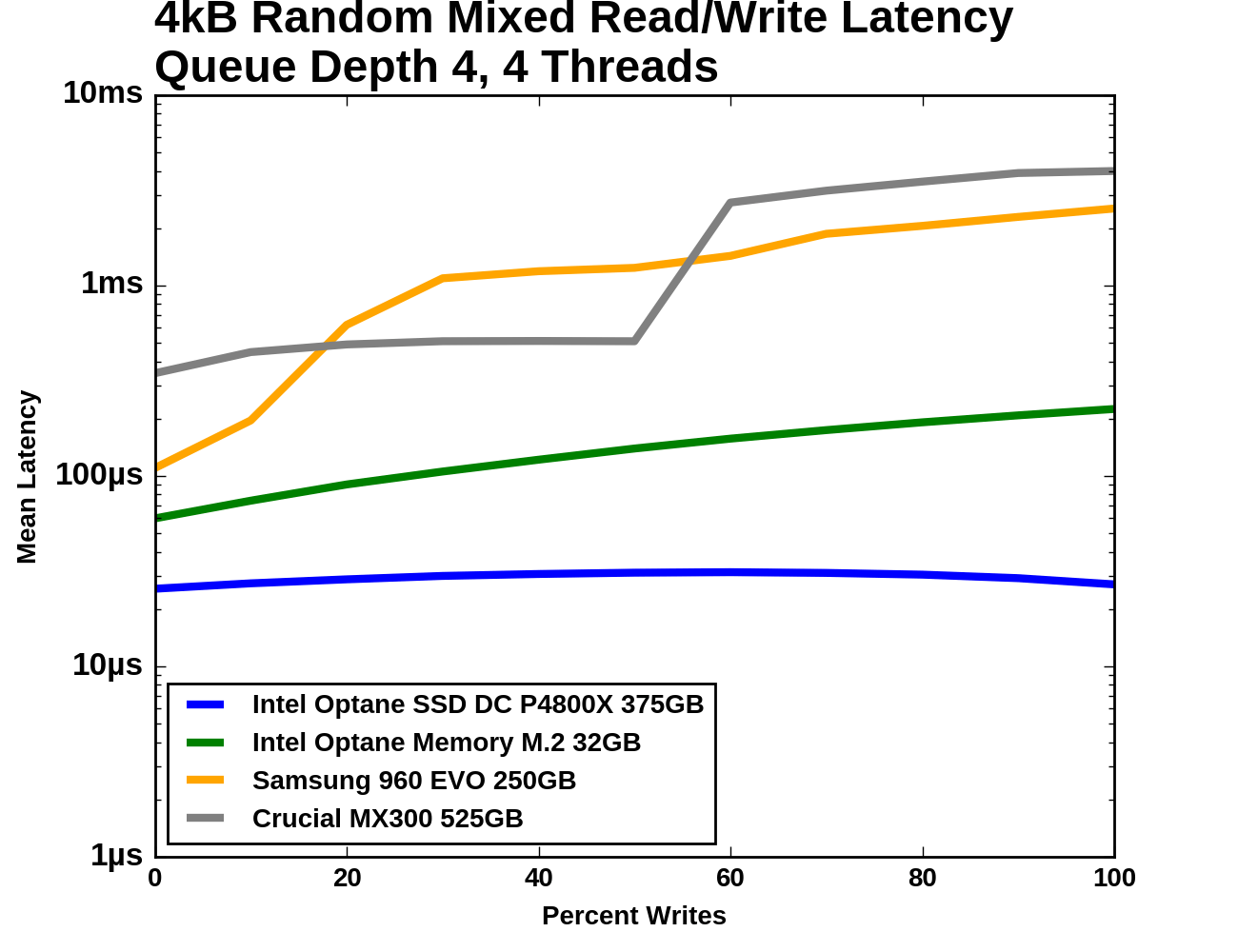 Random Read Latency