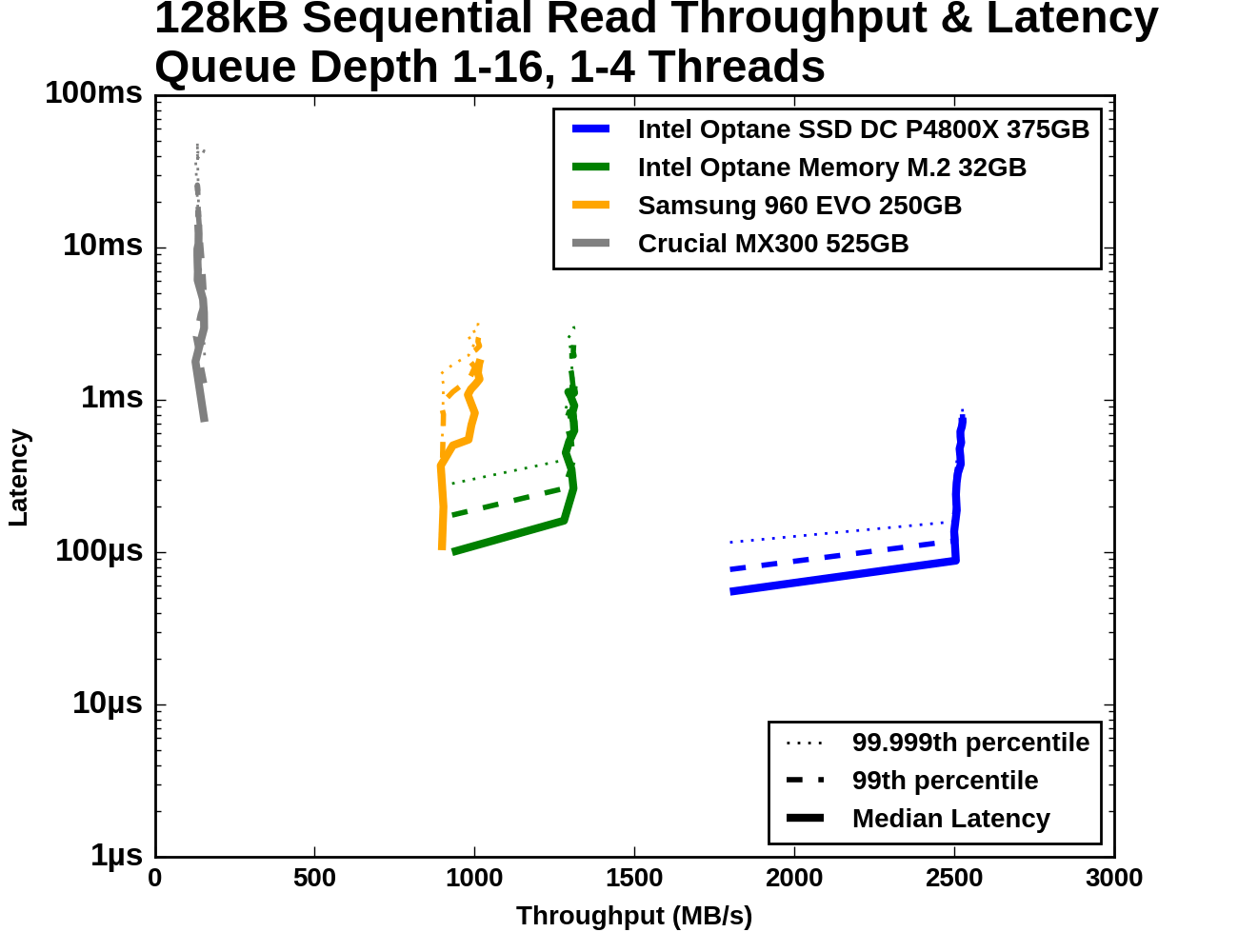 Sequential Access Performance The Intel Optane Memory Ssd Thread 4way Tele Switch Diagram Each Is Reading Sequentially But From A Different Region Of Drive So Read Commands Receives Are Not Entirely Sorted By Logical
