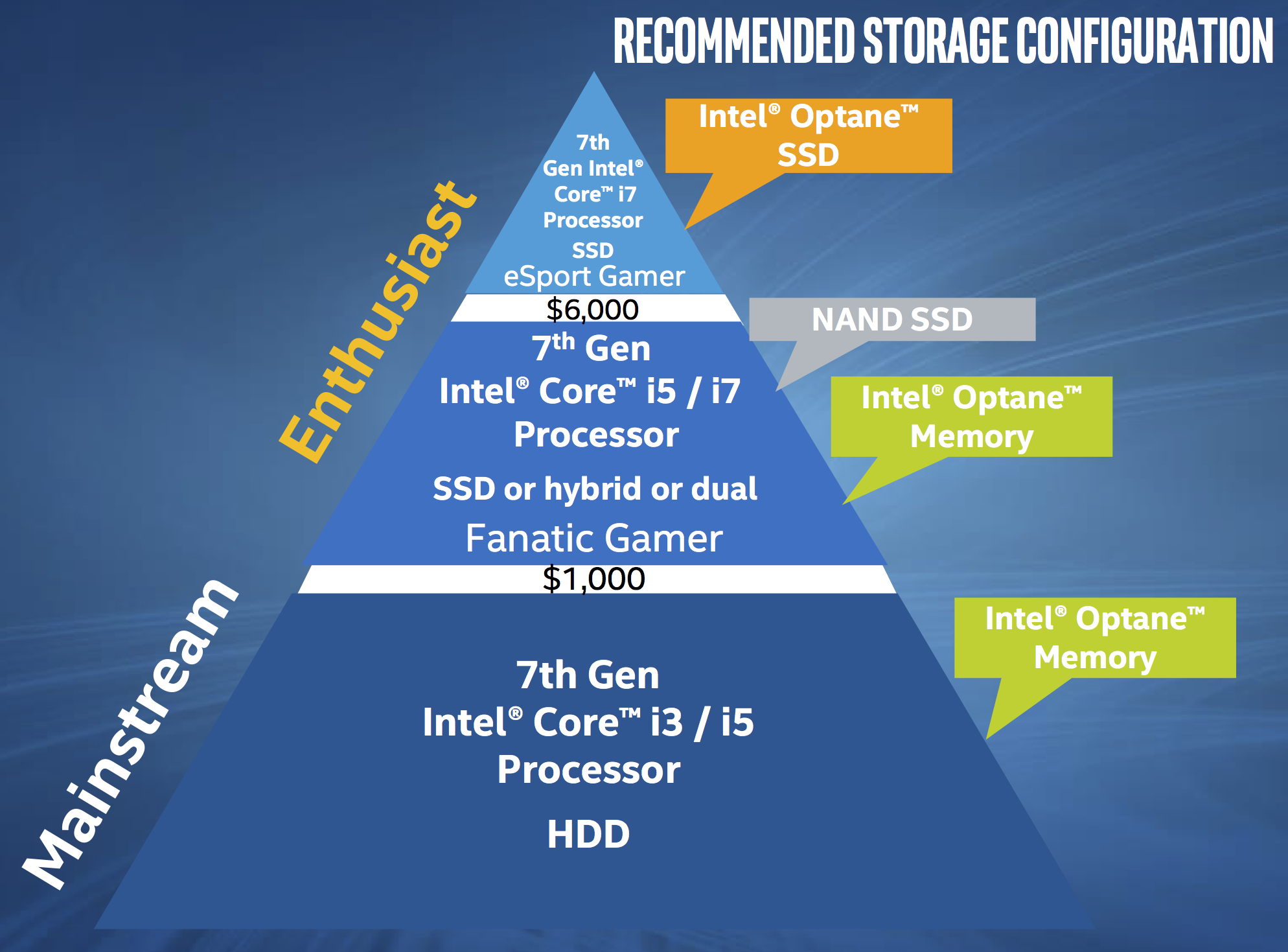 Intel Launches Optane Memory M 2 Cache Ssds For Consumer