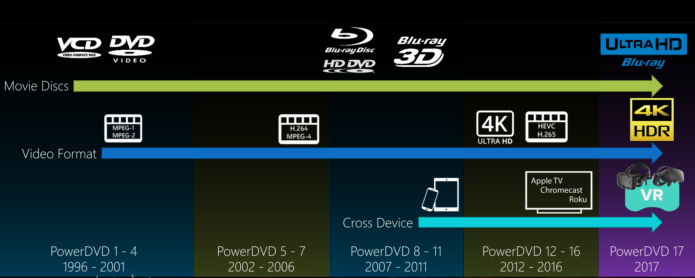 CyberLink Launches PowerDVD 17 with UHD Blu-ray and VR HMD