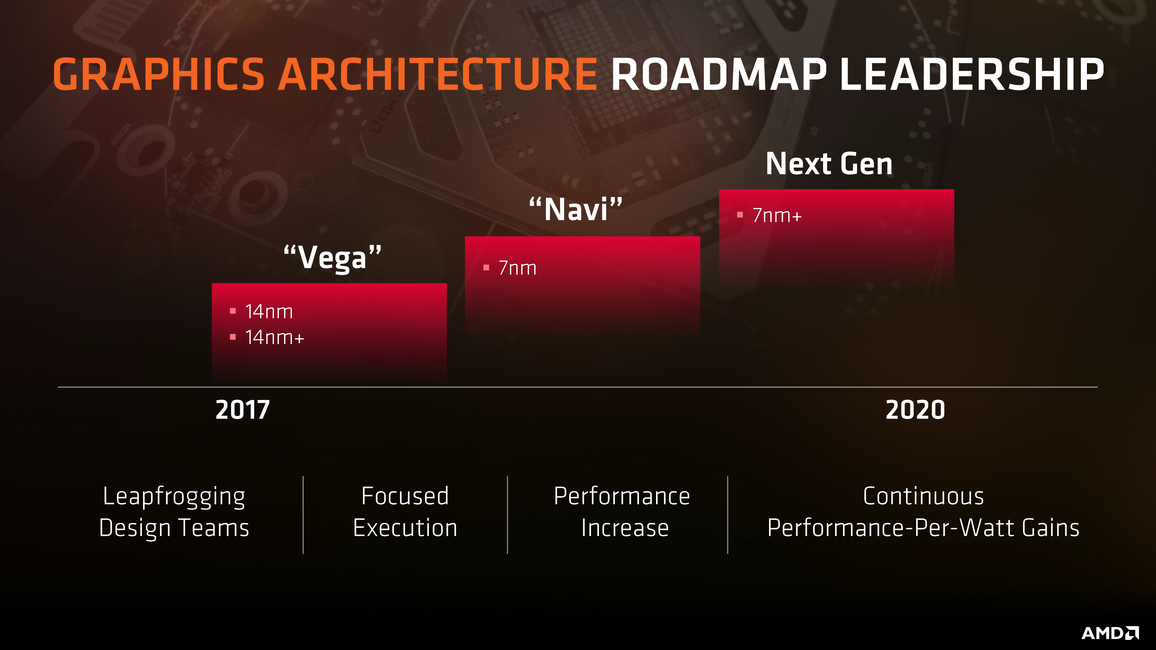 AMD ray-tracing hardware strategy overview  | NeoGAF