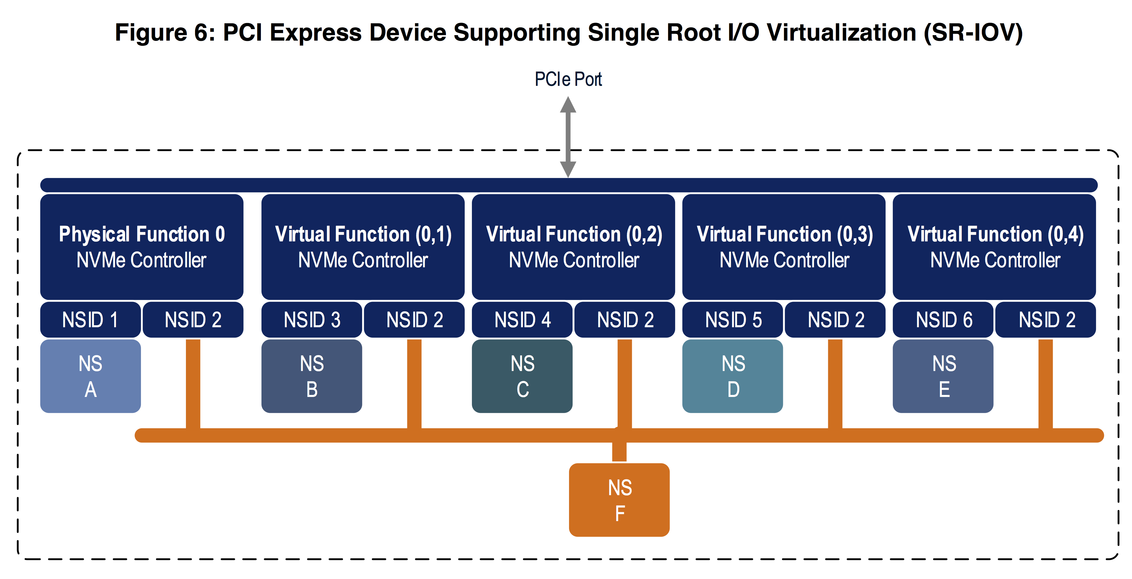 NVMe 1 3 Specification Published With New Features For