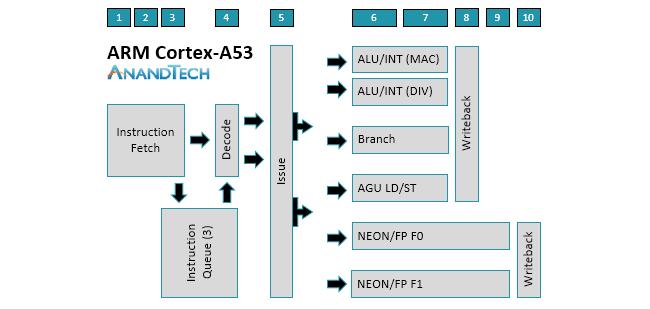Cortex-A55 Microarchitecture - Exploring DynamIQ and ARM's
