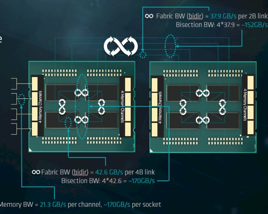 AMD's EPYC Server CPU - Sizing Up Servers: Intel's Skylake