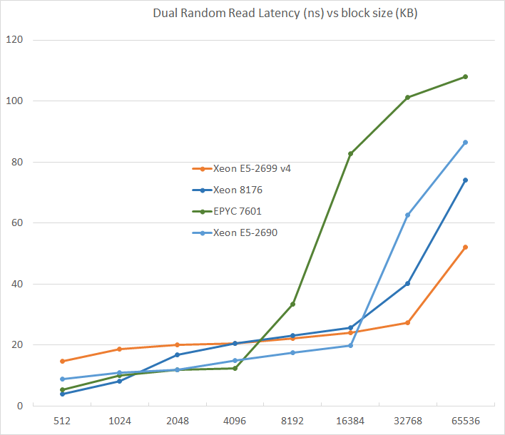Memory Subsystem: Latency - Sizing Up Servers: Intel's