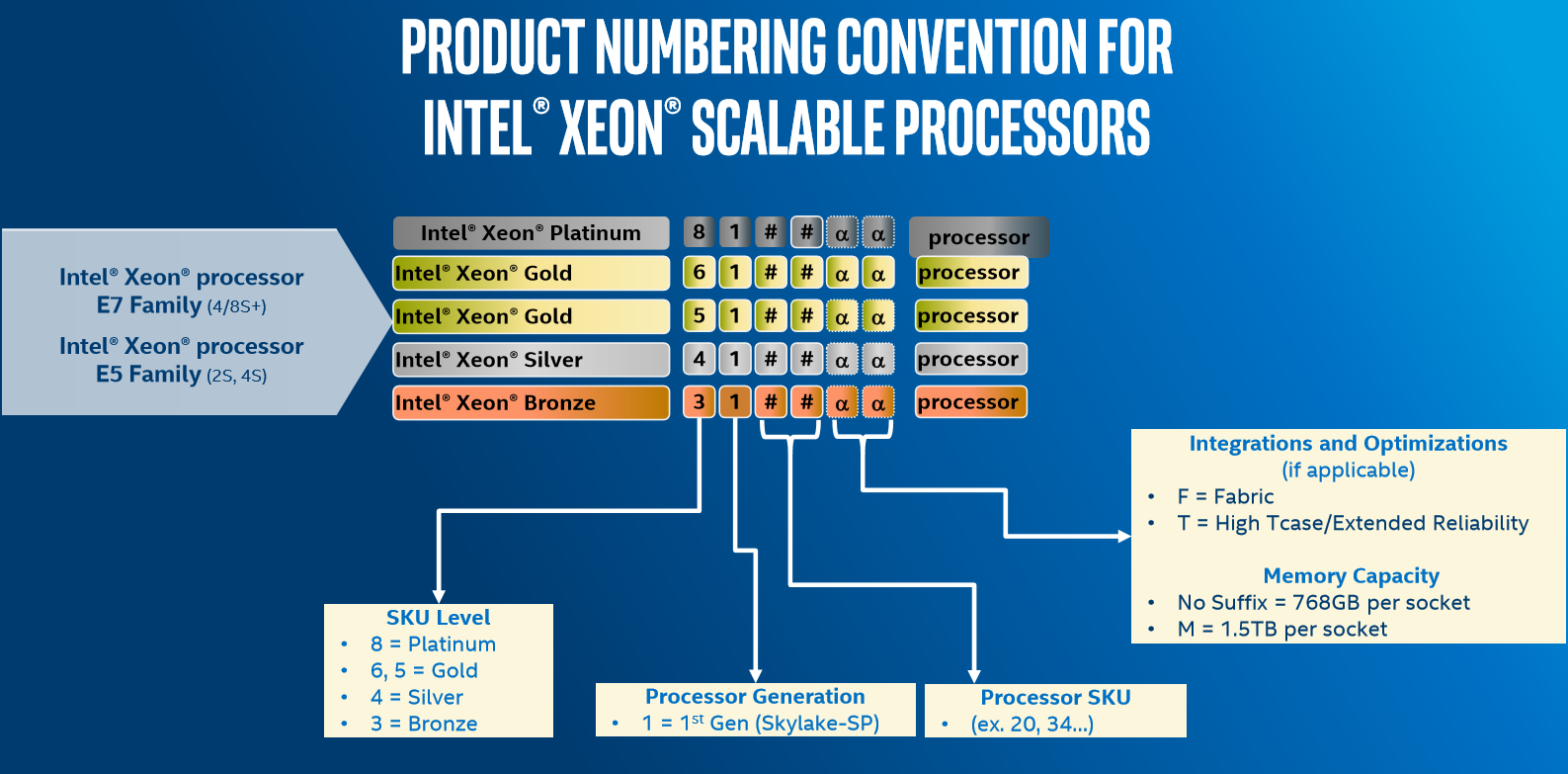 Xeon Skylake Sp Skus Sizing Up Servers Intels The Diagrams Identify Main Components Of Intelr Desktop Board Aside From Name Platinum Gold Silver Bronze Four Digits Indicate Sku Level Generation And Then A Pair For General Performance