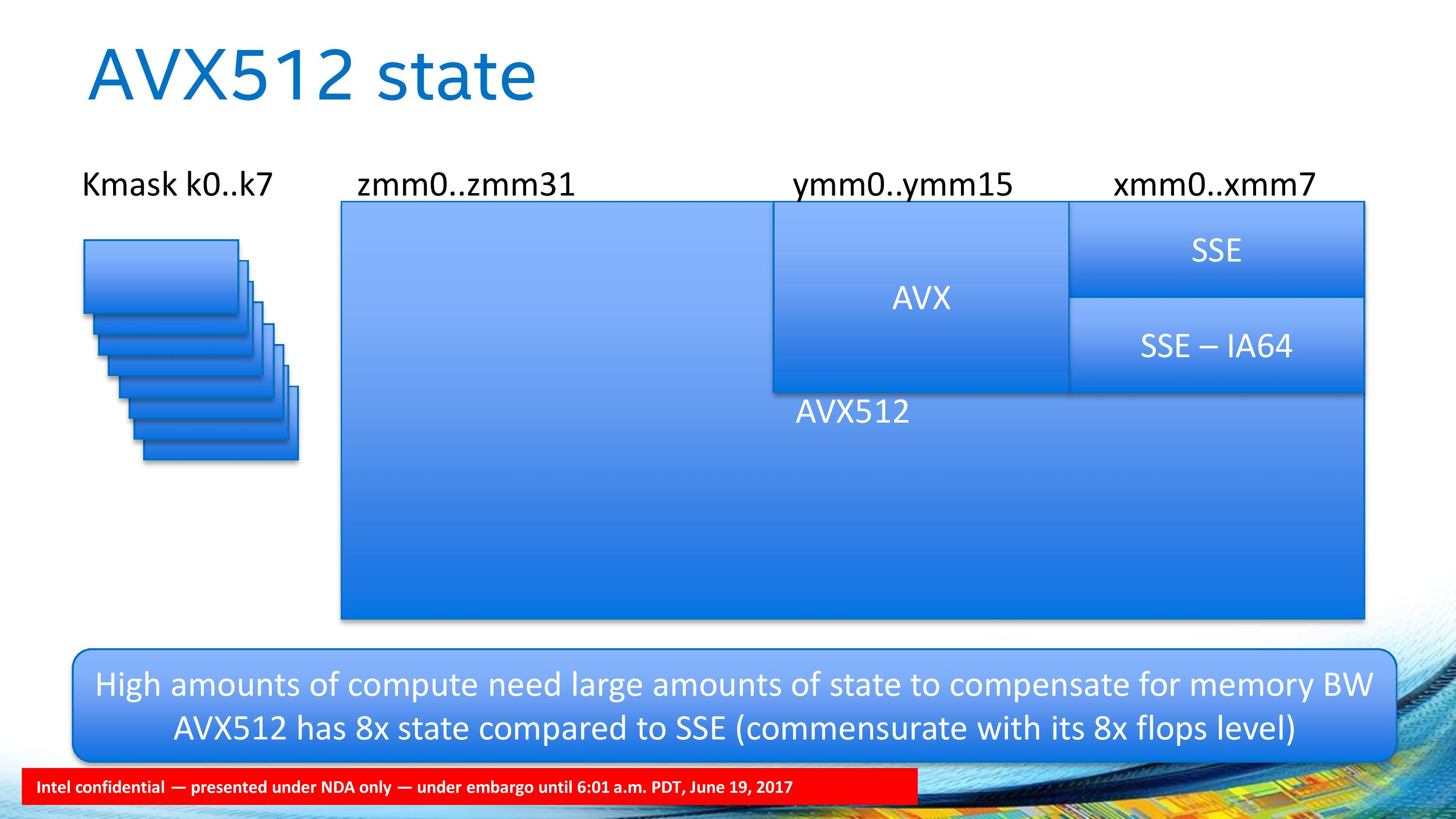 The AVX-512-F unit supports 512-bit INT/FP calculations from 32 zmm (zmm0  to zmm31) registers, supported by 8 kmask (k0 to k7).